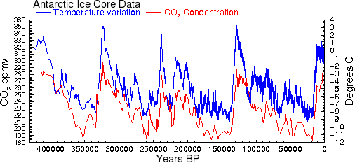 Antarctic CO2 vs temperatures graph