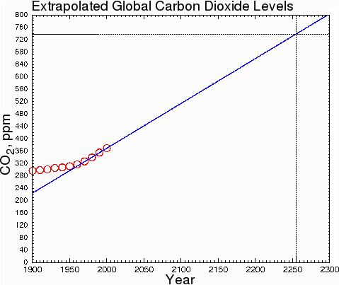 extrapolated global co2 levels