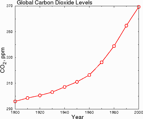 exaggerated global co2 levels
