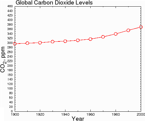 global co2 levels