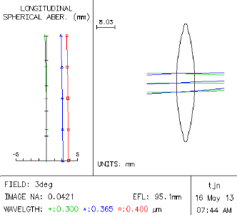 Ray trace analysis of fused silica single lens