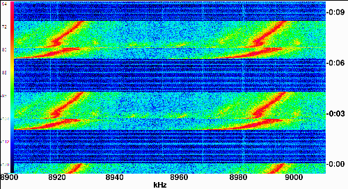 RF spectra of UPS at 9 MHz